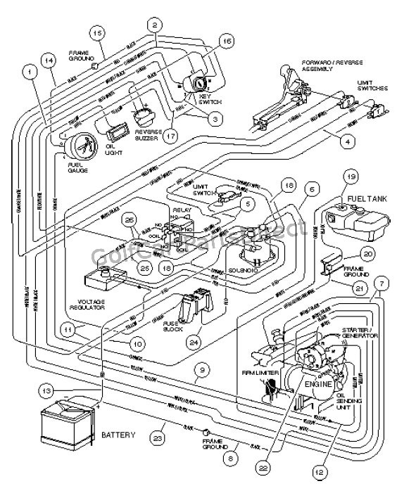 2006 Club Car Precedent Gas Wiring Diagram : Club car v wiring diagram